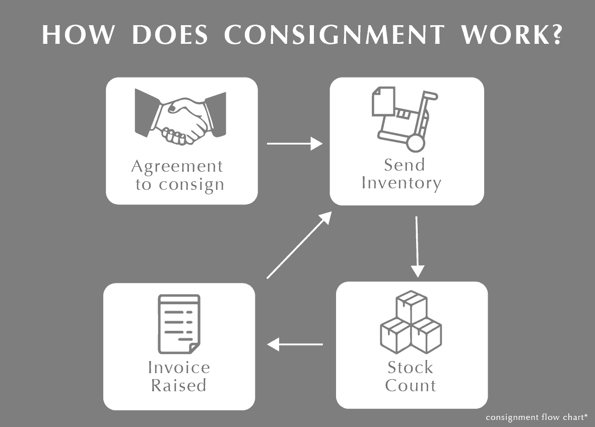 Consignment Flow Chart-01